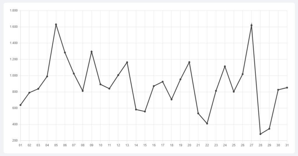 Gráfico de linhas do volume diário de Bitcoin nas exchanges brasileiras