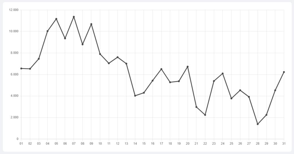 Gráfico de linhas do volume diário de Ethereum nas exchanges brasileiras.